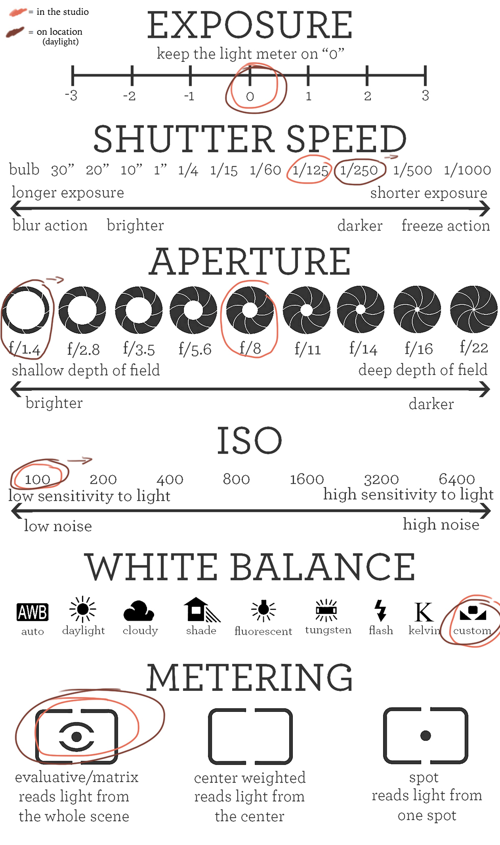 Cheat Sheet Manual Photography - The Fashion Camera